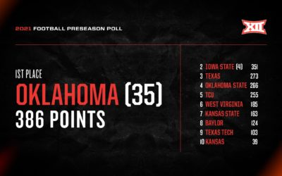 Eight Takeaways from Big 12 Preseason Poll